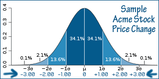 Acme stock sample Standard Deviation Graph